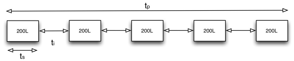Sequential Sampling Principle